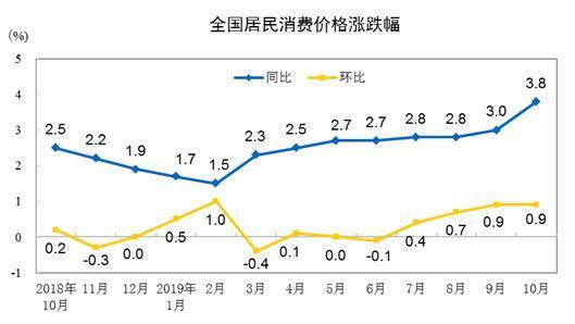 10月全国居民消费价格同比上涨3.