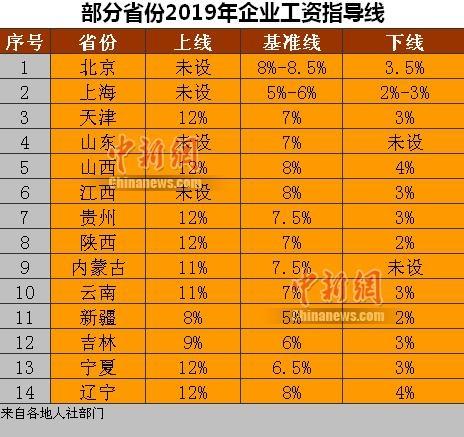 14省份公布2019年企业工资指导线